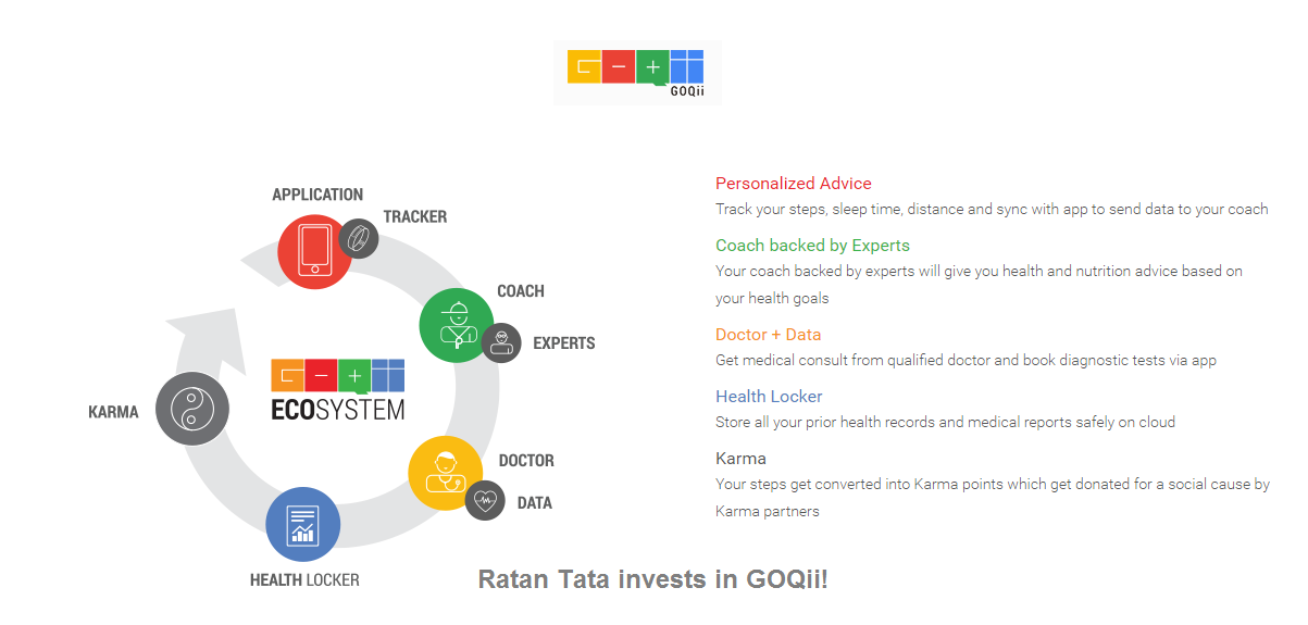 Ratan Tata Invested In Virtual Fitness Training Platform GOQii