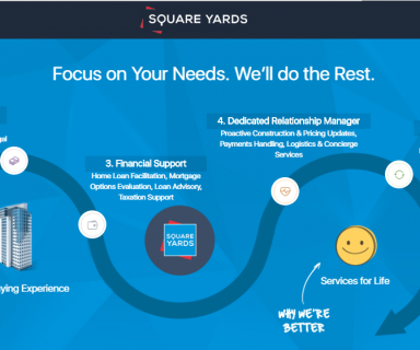 Real Estate Aggregation Portal - Square Yards
