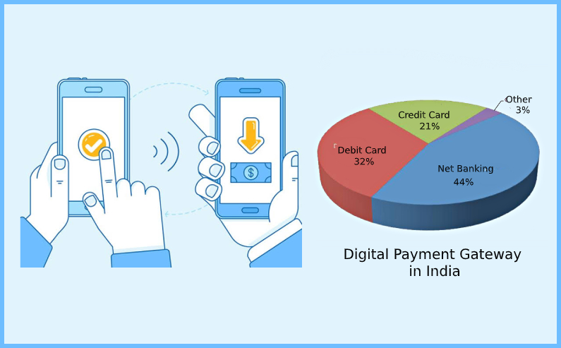 From A Cash Intensive Economy To Digitization-India Road to Online Payments
